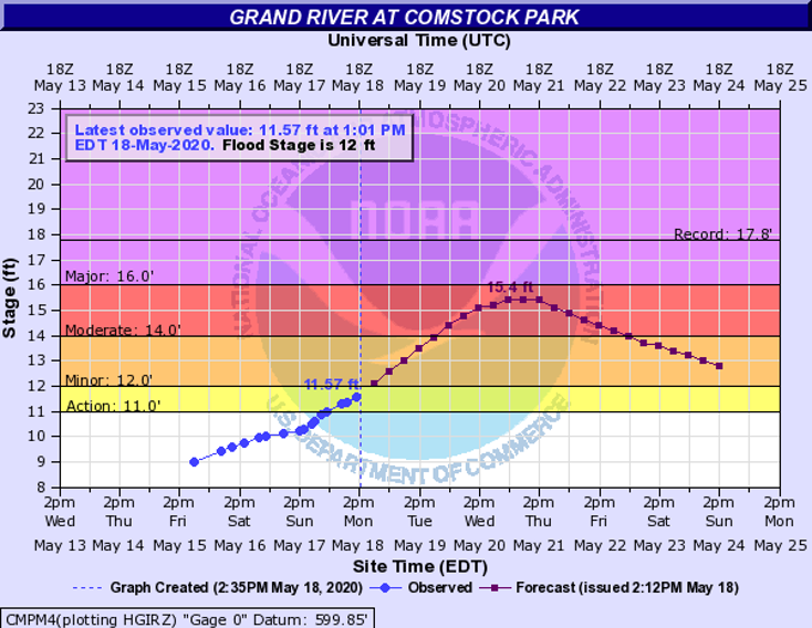 Significant Flooding predicted along Kent County Rivers 5/18-5/25/20